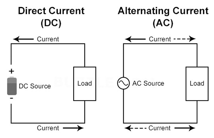 Ac Dc difference
