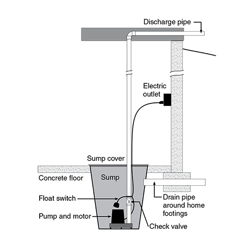what_is_a_sump_pump_rev